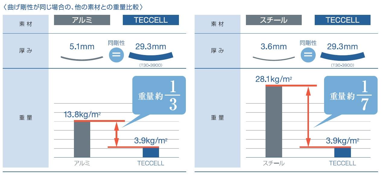 岐阜プラスチック TECCELL 曲げ剛性が同じ場合の、他の素材との重量比較