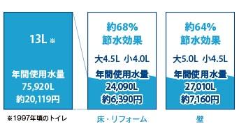 節水4.5L対応