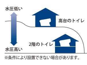 低水圧対応