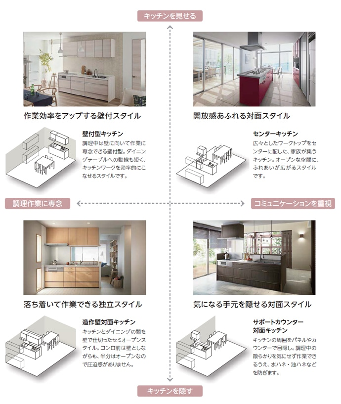 キッチンのスタイルを決める(壁付型キッチン、センターキッチン、造作壁対面キッチン、サポートカウンター 対面キッチン)