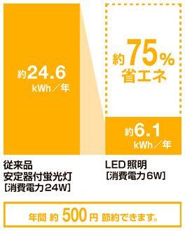蛍光灯に比べ約75%省エネ