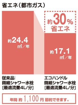 省エネ(都市ガス) グラフ