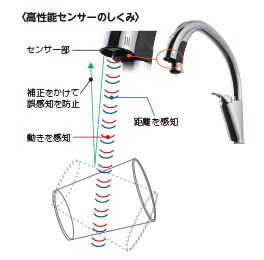 LIXIL システムキッチン Shiera(シエラ) 高性能センサーのしくみ