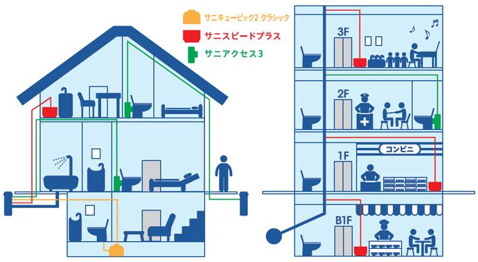 トイレ・洗面台・キッチンなどの水まわり設備を住まいのどこにでも簡単に設置できます。大規模な排水管工事を実施することなく、ビルの各階のテナントの水まわり設備の排水を天井裏にポンプアップして排水立て管に接続します。