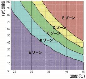 タカヤ商事 空調服 能力グラフ