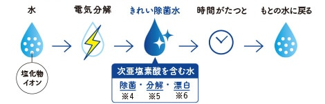 TOTO 洗面化粧台 Octave きれい除菌水のしくみ イメージ