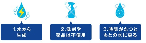 TOTO 洗面化粧台 Octave きれい除菌水の3つの特長 イメージ