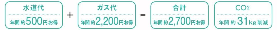 TOTO 洗面化粧台 オクターブスリム エコ・節約効果