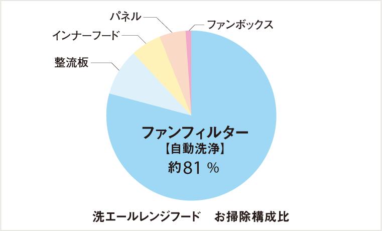 洗エールレンジフード ファンフィルター グラフ