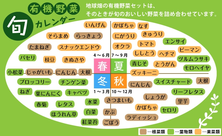 旬の有機野菜カレンダー