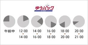 ゆうパック 午前中 12:00 14:00 14:00 16:00 16:00 18:00 18:00 20:00 20:00 21:00