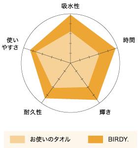 BIRDY キッチンタオル 平均満足度評価