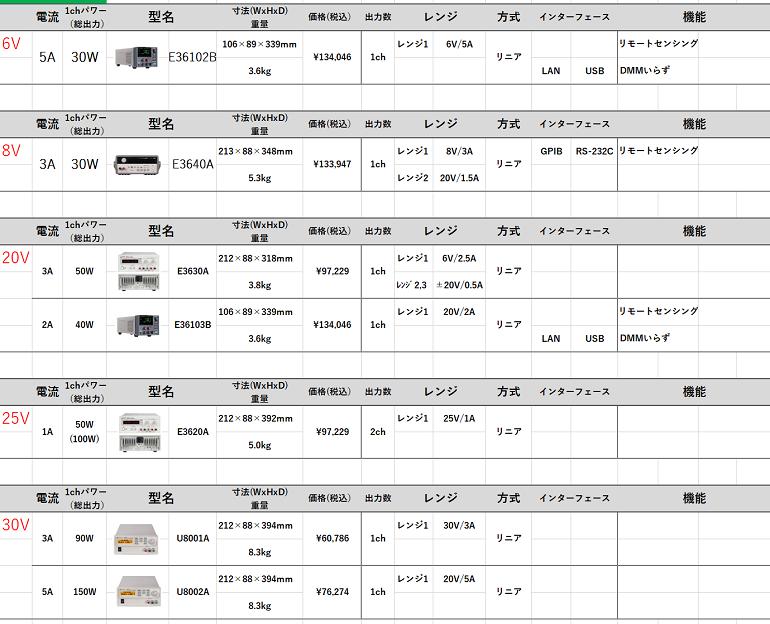 汎用電源リスト-1