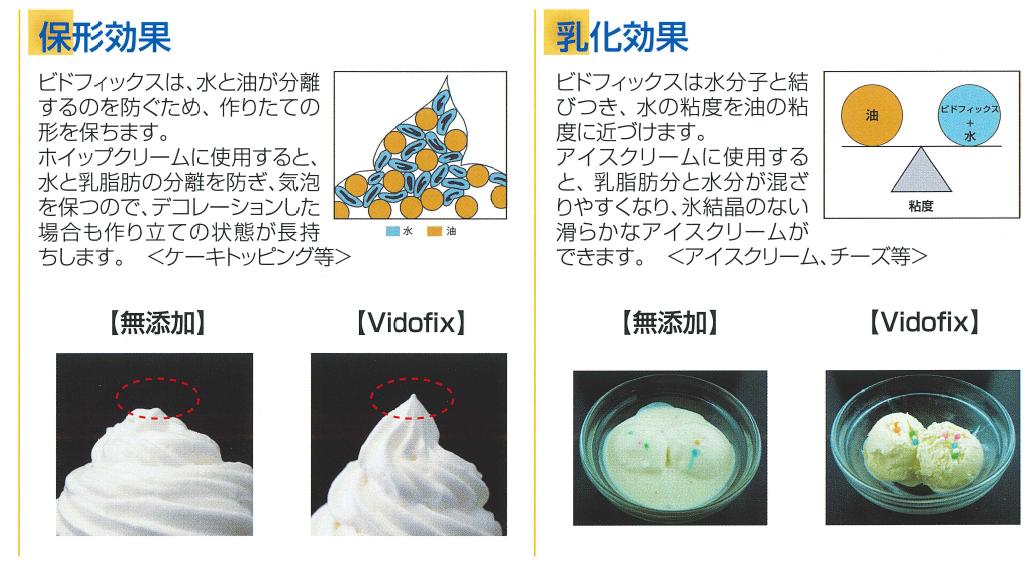 ビドフィックスの乳化効果と保型効果