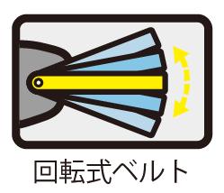 回転式ベルト