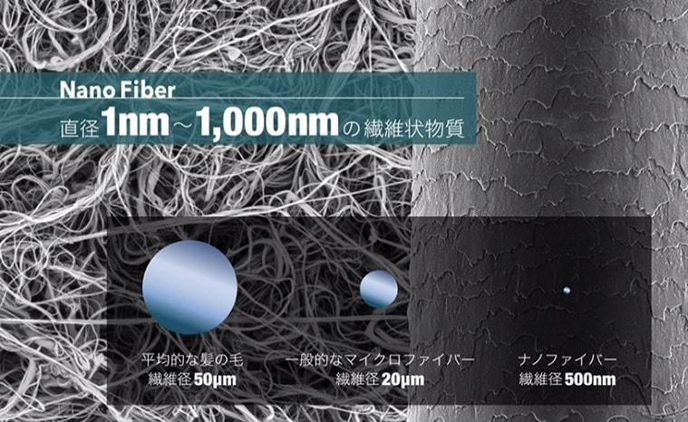 マジックファイバーの繊維・ナノファイバーの説明図