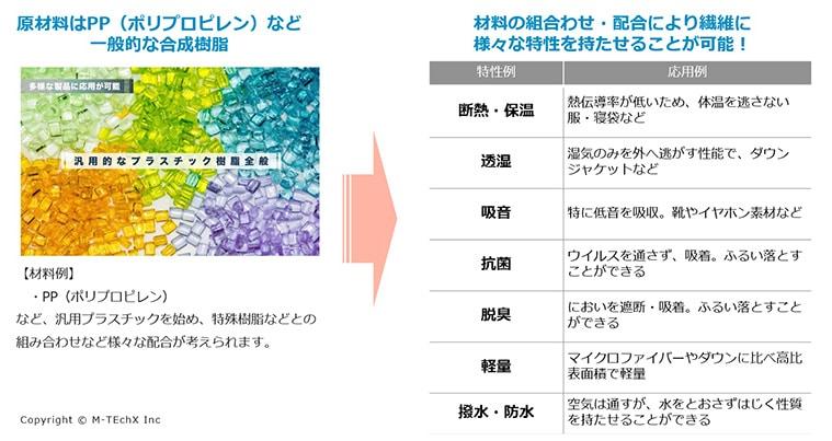 原材料はPP(ポリプロピレン)など一般的な合成樹脂