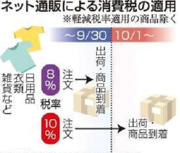 増税 消費税10% ネット通販