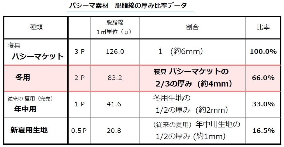 パシーマ 生地の厚さデータ 冬用 夏用 年中用 厚みの比率 ガーゼ 脱脂綿