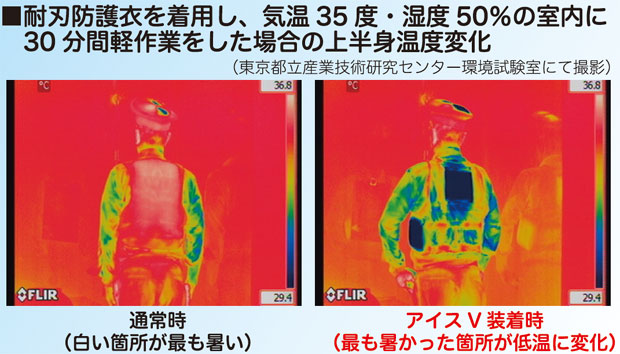 熱中症対策 サーモグラフ