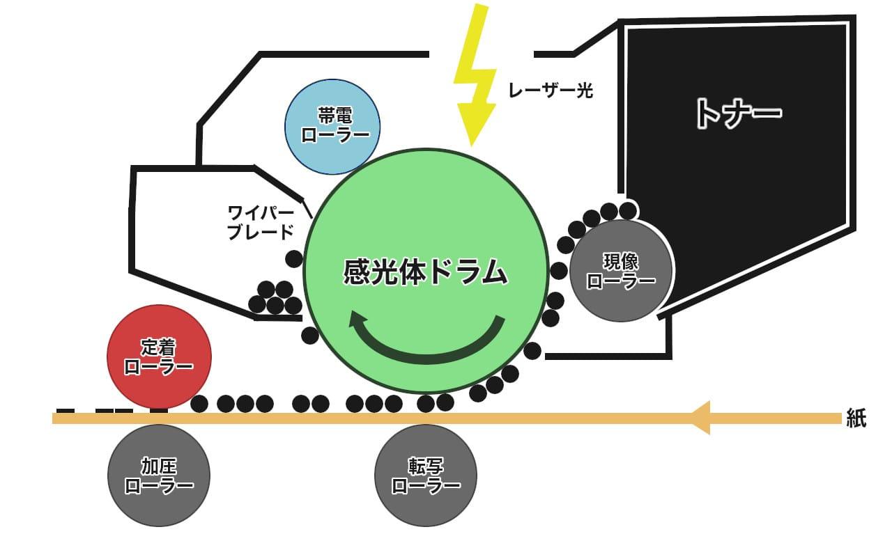 レーザープリンターの構造図