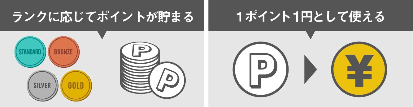 ランクに応じてポイントが貯まる。1ポイント1円として使える。