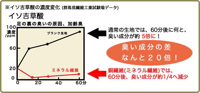 イソ吉草酸のグラフ画像