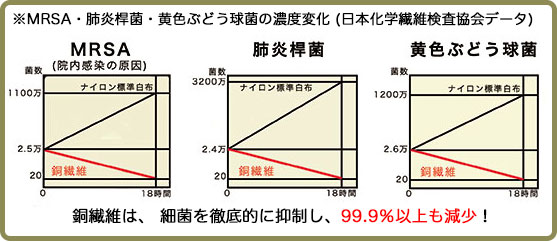 MRSAなどのグラフ画像