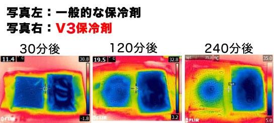 保冷剤実験写真