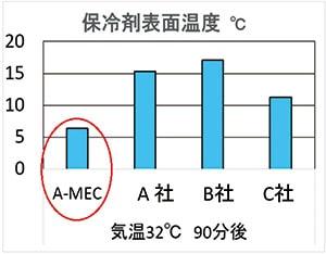 保冷剤表面温度比較グラフ