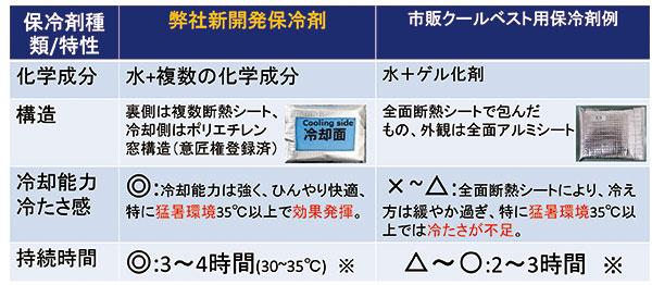 ホレイベスト用保冷剤特性比較表