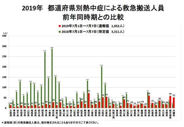 平成30年都道府県別熱中症による救急搬送人員数グラフ