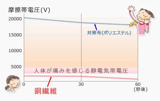 静電気のグラフ画像