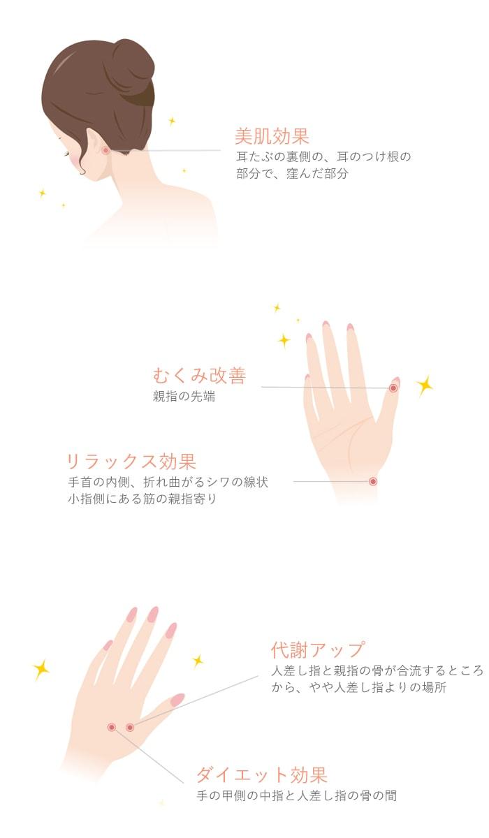 美肌効果。耳たぶの裏側の、耳のつけ根の部分で、窪んだ部分。むくみ改善。親指の先端。リラックス効果。手首の内側、折れ曲がるシワの線状小指側にある筋の親指寄り。代謝アップ。人差し指と親指の骨が合流するところから、やや人差し指よりの場所。ダイエット効果。手の甲側の中指と人差し指の骨の間