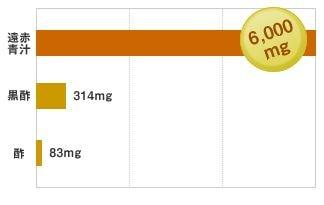 必須アミノ酸は6000mg