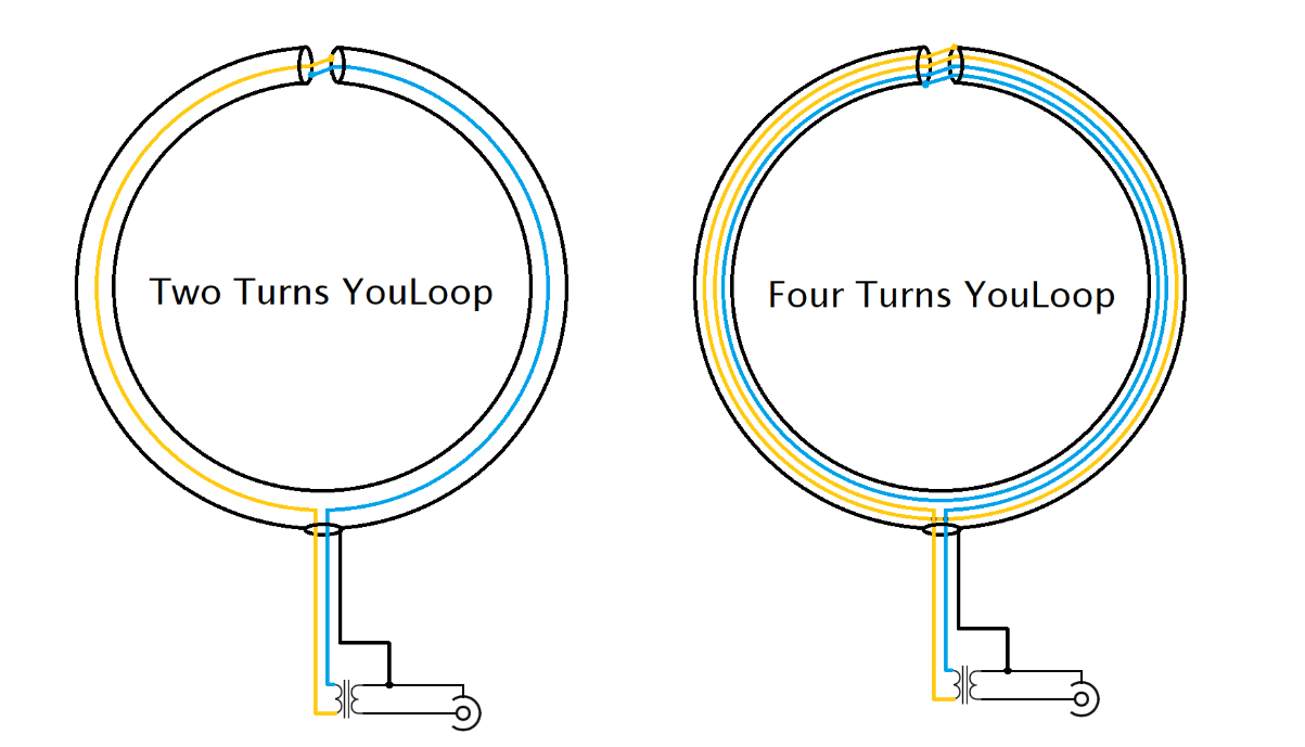 YouLoop Concept