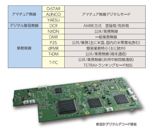 AR5700D_デジタルモード