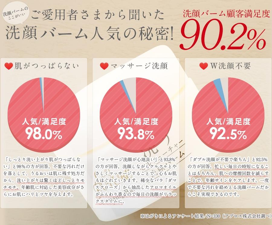 ご愛用者さまから聞いた洗顔バーム人気の秘密!洗顔バーム顧客満足度90.2%