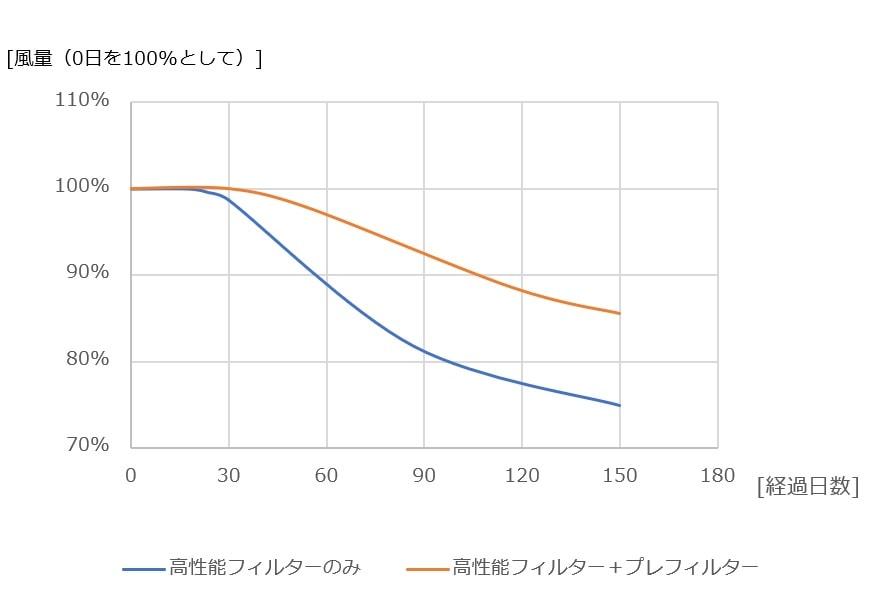 プレフィルター有無による風量の変化グラフ(1日に8時間使用した場合)