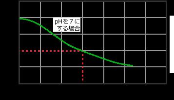 四国化成ペーハーマイナス適用グラフ