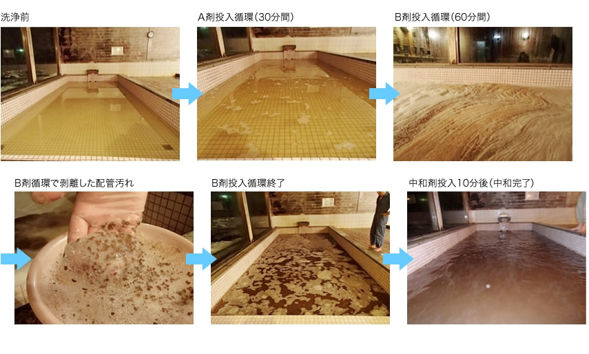 配管洗浄の手順