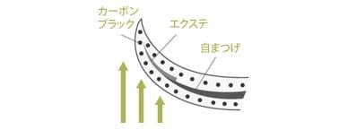 マツエク プロテクトマスカラ 説明