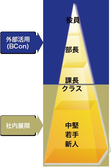 研修内製化における基本的考え方