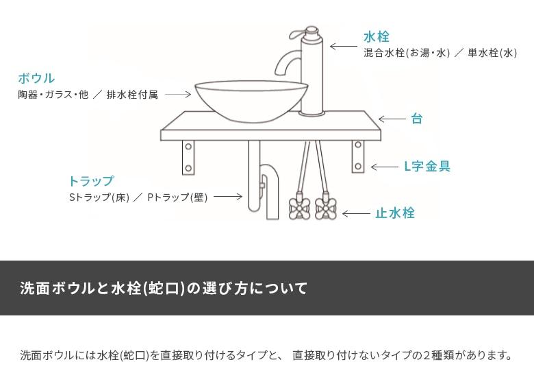 洗面ボウルと水栓(蛇口)の選び方について