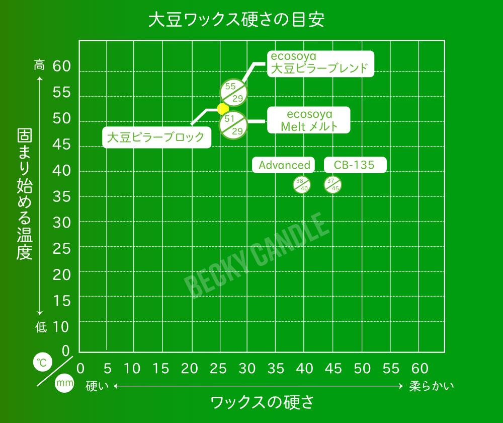 EcoSoya 大豆ワックス 成分表