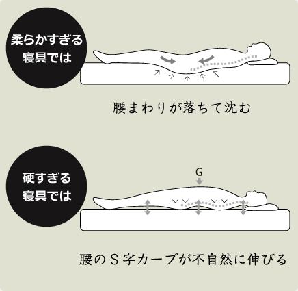 柔らかすぎる寝具では、腰回りが落ちて沈む/硬すぎる寝具では、腰のS字カーブが不自然に伸びる