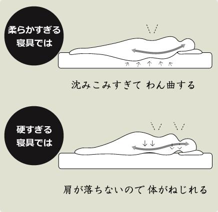 柔らかすぎる寝具では、沈み込みすぎてわん曲する/硬すぎる寝具では、肩が落ちないので体がねじれる