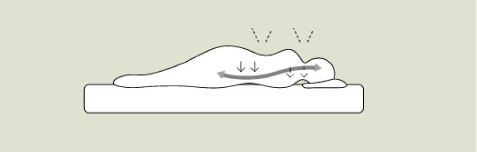 寝姿勢をととのえる/敷き布団と眠り
