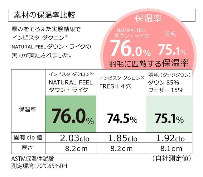 素材の保温率比較
