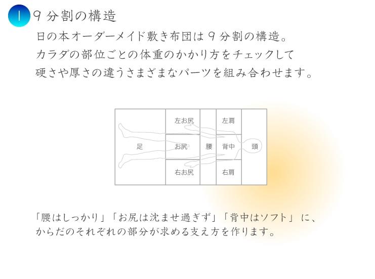 9分割の構造